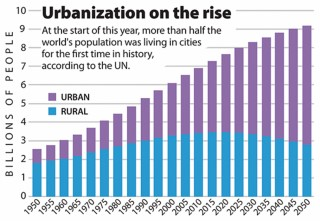 urbanization on the rise